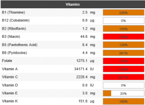 canteloupe mono meal vitamins